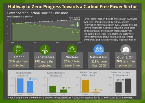 U.S. Power Sector is Halfway to Zero Carbon Emissions