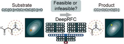 A deep learning approach to evaluate the feasibility of enzymatic reactions generated by retrobiosynthesis