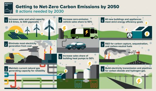 Getting to Net Zero - and Even Net Negative - is Surprisingly Feasible, and Affordable